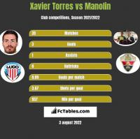 Xavier Torres vs Manolin h2h player stats