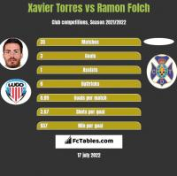Xavier Torres vs Ramon Folch h2h player stats