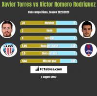 Xavier Torres vs Victor Romero Rodriguez h2h player stats
