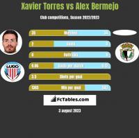 Xavier Torres vs Alex Bermejo h2h player stats