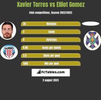 Xavier Torres vs Elliot Gomez h2h player stats