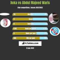 Xeka vs Abdul Majeed Waris h2h player stats