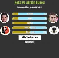 Xeka vs Adrien Hunou h2h player stats