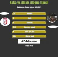Xeka vs Alexis Alegue Elandi h2h player stats