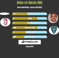 Xeka vs Alexis Blin h2h player stats