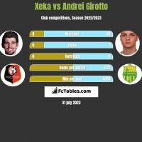 Xeka vs Andrei Girotto h2h player stats