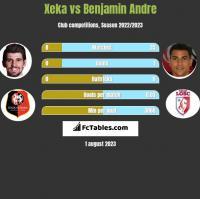 Xeka vs Benjamin Andre h2h player stats