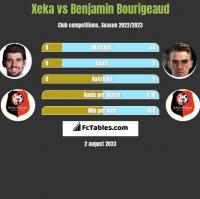 Xeka vs Benjamin Bourigeaud h2h player stats