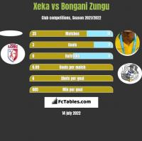 Xeka vs Bongani Zungu h2h player stats