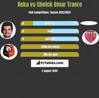 Xeka vs Cheick Omar Traore h2h player stats