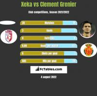Xeka vs Clement Grenier h2h player stats