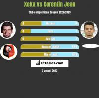 Xeka vs Corentin Jean h2h player stats