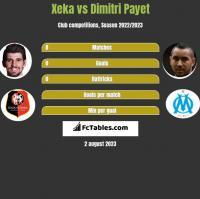 Xeka vs Dimitri Payet h2h player stats