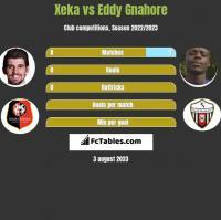 Xeka vs Eddy Gnahore h2h player stats