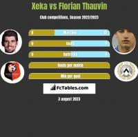 Xeka vs Florian Thauvin h2h player stats