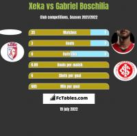 Xeka vs Gabriel Boschilia h2h player stats