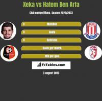 Xeka vs Hatem Ben Arfa h2h player stats