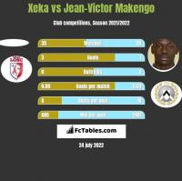 Xeka vs Jean-Victor Makengo h2h player stats