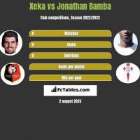 Xeka vs Jonathan Bamba h2h player stats