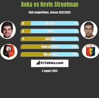 Xeka vs Kevin Strootman h2h player stats