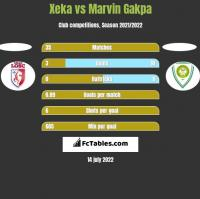 Xeka vs Marvin Gakpa h2h player stats