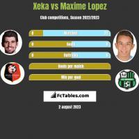 Xeka vs Maxime Lopez h2h player stats