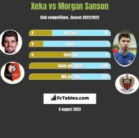 Xeka vs Morgan Sanson h2h player stats
