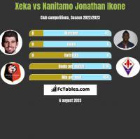Xeka vs Nanitamo Jonathan Ikone h2h player stats