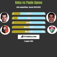 Xeka vs Paulo Ganso h2h player stats