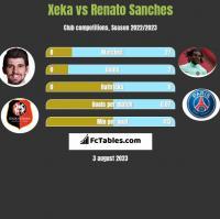 Xeka vs Renato Sanches h2h player stats