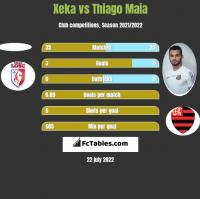 Xeka vs Thiago Maia h2h player stats