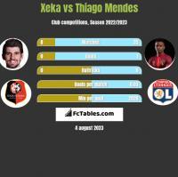 Xeka vs Thiago Mendes h2h player stats