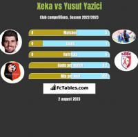 Xeka vs Yusuf Yazici h2h player stats