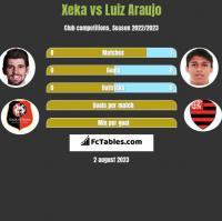 Xeka vs Luiz Araujo h2h player stats