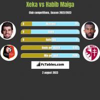 Xeka vs Habib Maiga h2h player stats