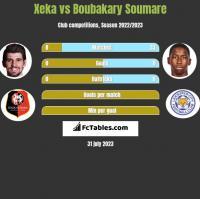 Xeka vs Boubakary Soumare h2h player stats