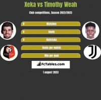 Xeka vs Timothy Weah h2h player stats
