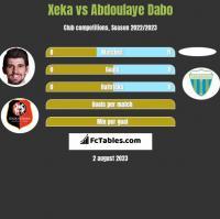 Xeka vs Abdoulaye Dabo h2h player stats