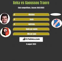 Xeka vs Gaoussou Traore h2h player stats