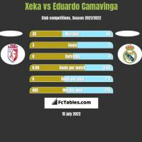 Xeka vs Eduardo Camavinga h2h player stats