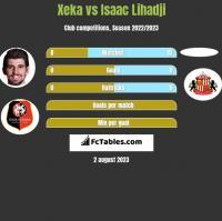 Xeka vs Isaac Lihadji h2h player stats