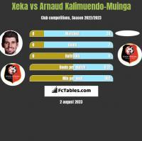 Xeka vs Arnaud Kalimuendo-Muinga h2h player stats