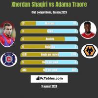 Xherdan Shaqiri vs Adama Traore h2h player stats