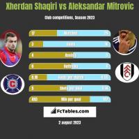 Xherdan Shaqiri vs Aleksandar Mitrovic h2h player stats