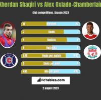 Xherdan Shaqiri vs Alex Oxlade-Chamberlain h2h player stats