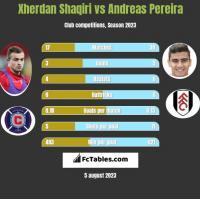 Xherdan Shaqiri vs Andreas Pereira h2h player stats