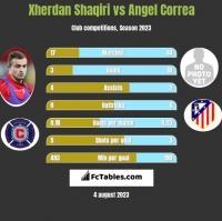 Xherdan Shaqiri vs Angel Correa h2h player stats