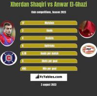 Xherdan Shaqiri vs Anwar El-Ghazi h2h player stats