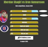 Xherdan Shaqiri vs Aron Gunnarsson h2h player stats