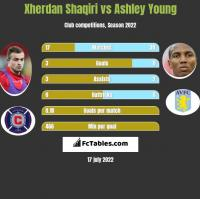 Xherdan Shaqiri vs Ashley Young h2h player stats